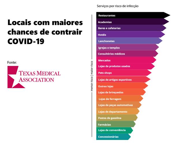 Academias são o segundo lugar de maior risco para Covid-19. - ANAJUSTRA Federal